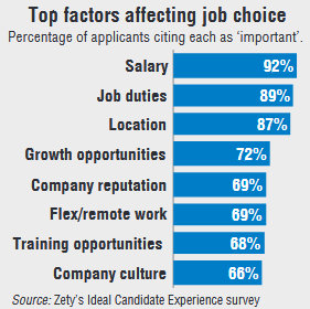 Top factors affecting job choice